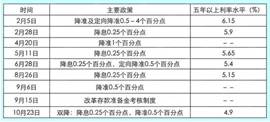 房贷利率,降息,基准利率,青岛新闻网
