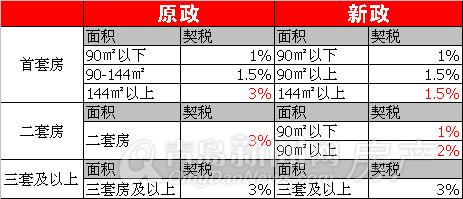 契税,新政,改善,青岛新闻网