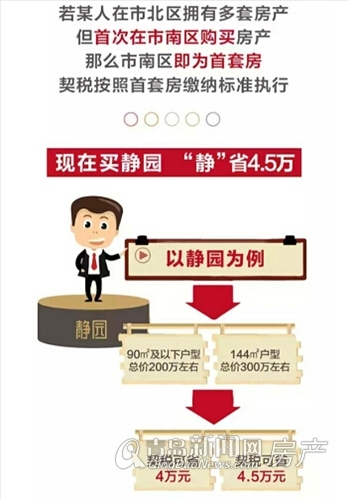 鲁润静园,契税新政,青岛新闻网房产