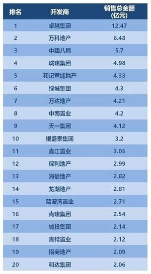 2017年青岛成交榜