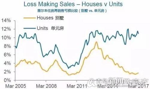 澳房产投资盈利率超九成 数据揭墨尔本房产投资最安全