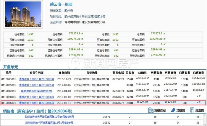 胶州花样年/三木/中海等四盘拿证均价10000