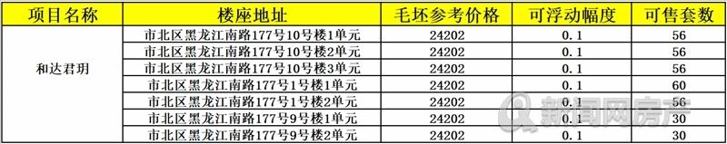 市北区2盘拿证 碧桂园120㎡高层均26000/和达116