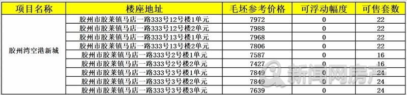 青岛胶州,纯新盘,预售,毛坯,小高层,青岛新闻网
