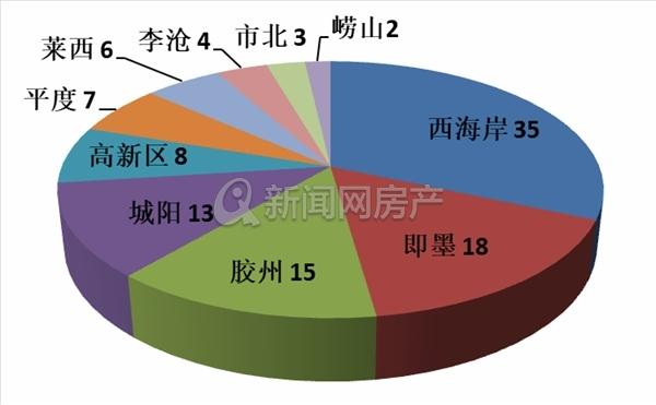 青岛楼市,预售总结,5月,112盘获预售,小户型,青岛新闻网