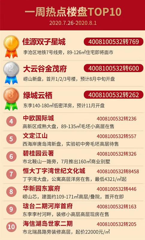 一周热盘榜,佳源双子星城,大云谷金茂府,青岛新闻网