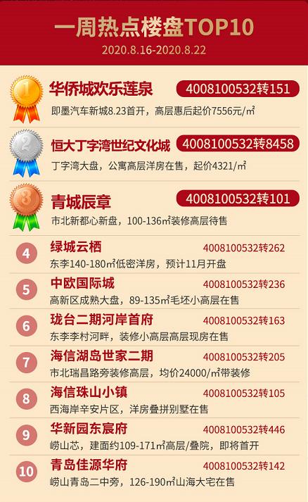 一周热盘,排行榜,恒大,华侨城,金茂,青岛新闻网