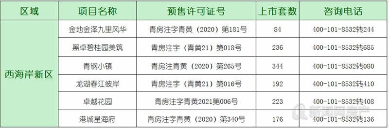 青岛,西海岸,楼市,预售速递,青岛新闻网