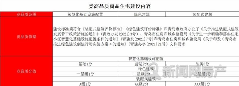 龙湖薛家滩,龙湖亿联,景粼玖序,青岛新闻网